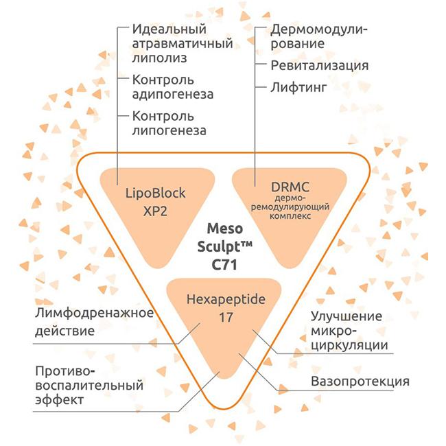 """Новый препарат """"Mesosculpt"""" для коррекции овала лица - альтернатива фейслифтингу"""