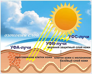 Подготовка и восстановление после солнца