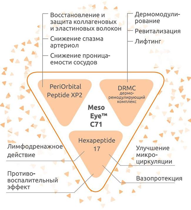mesoeyenew 3 MESOEYE C71