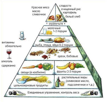Image 2 Гарвардская тарелка и anti age диета