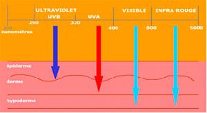 spf 1 Подбираем солнцезащитный крем: практическое руководство